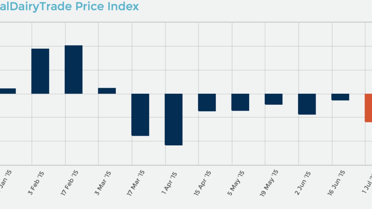 Global Dairy Trade tumbles again – 8th consecutive drop