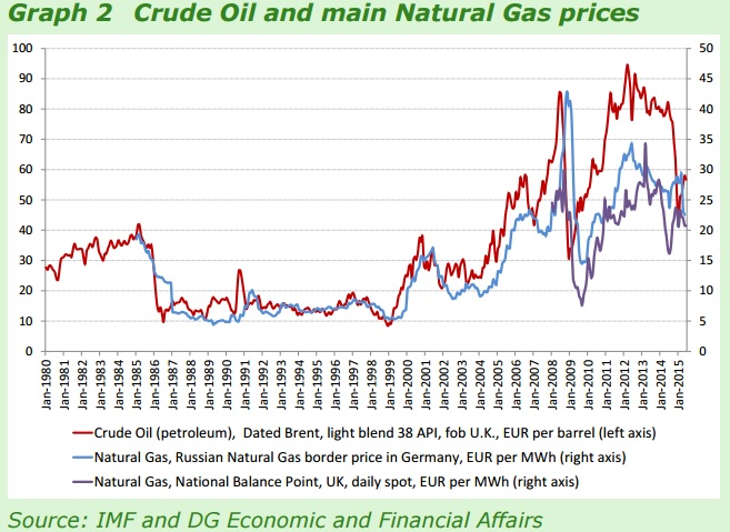 crude oil and gas prices
