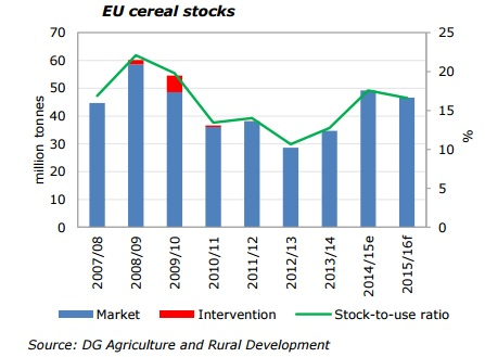 eu cereal stocks