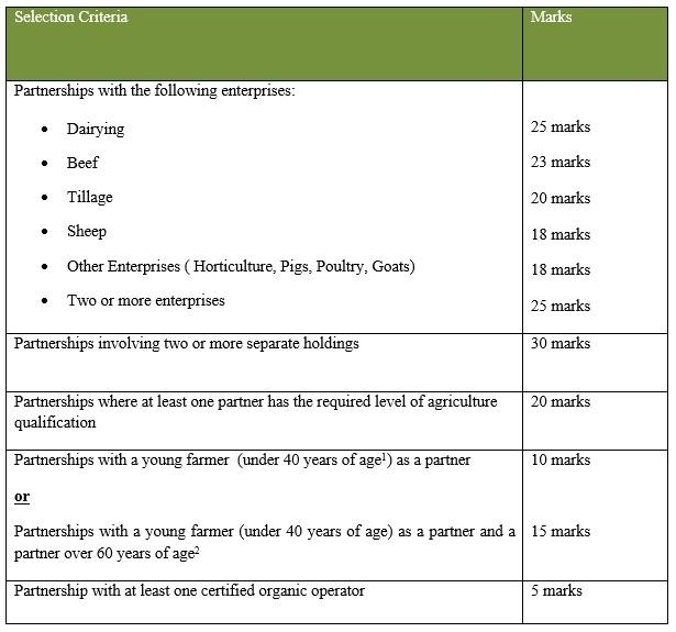 farm partnership scheme marking