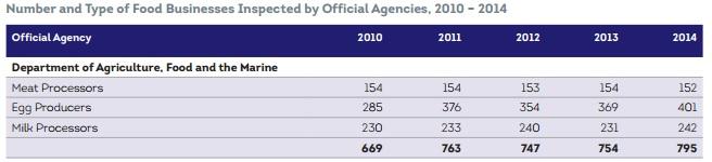 FSAI inspected business' 10-14