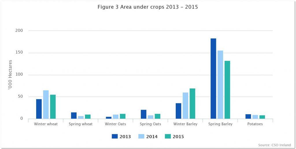 Area under crops 2013 2015