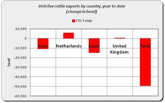 European exports
