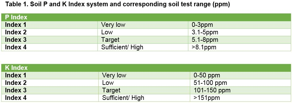 Soil sampling table