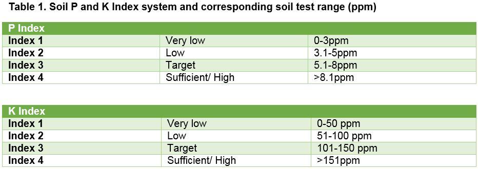 Soil sampling table