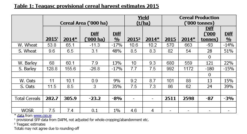 Teagasc crop estimates