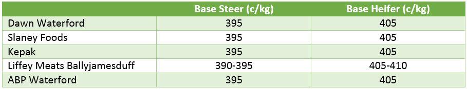 base beef 1609