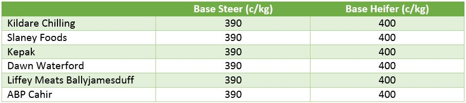 beef price 2109