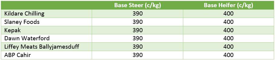 beef price 2109