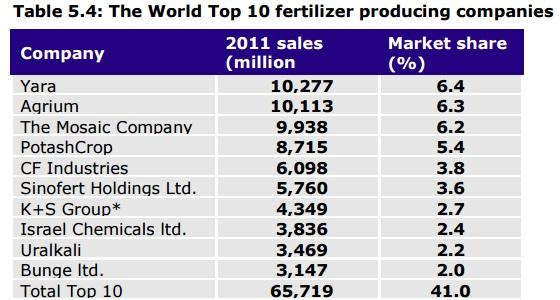 fertiliser 12