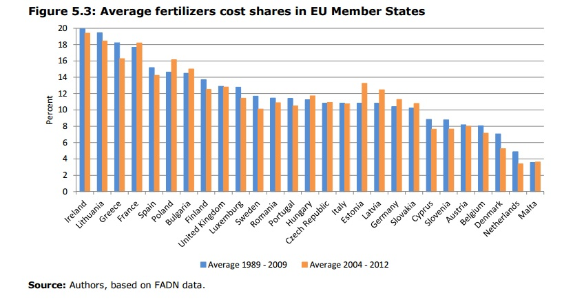 fertiliser table