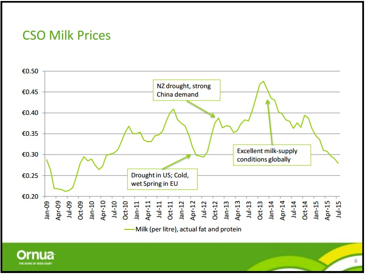 milk prices ornua presentation