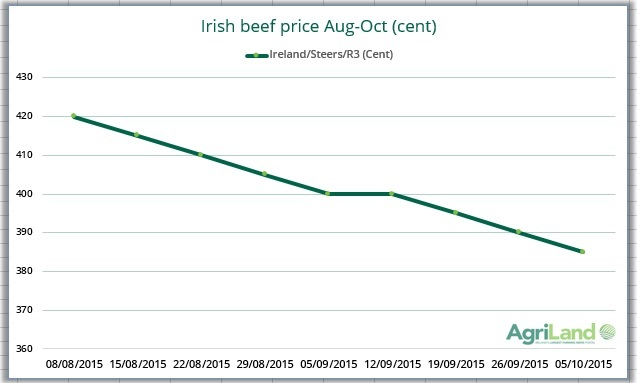 irish beef price
