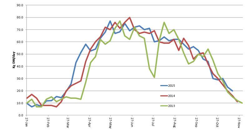 PastureBase Ireland - Grass Growth Curve 2015