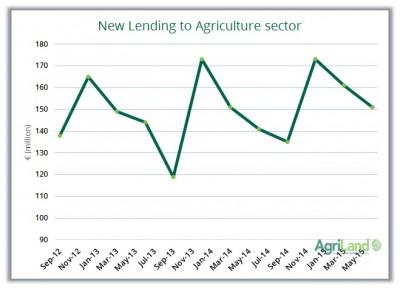 agri lending