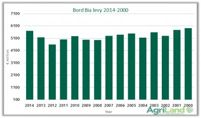 bord bia levy