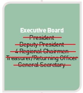 ifa board