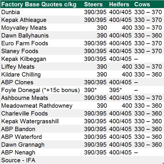 last weeks factory beef price