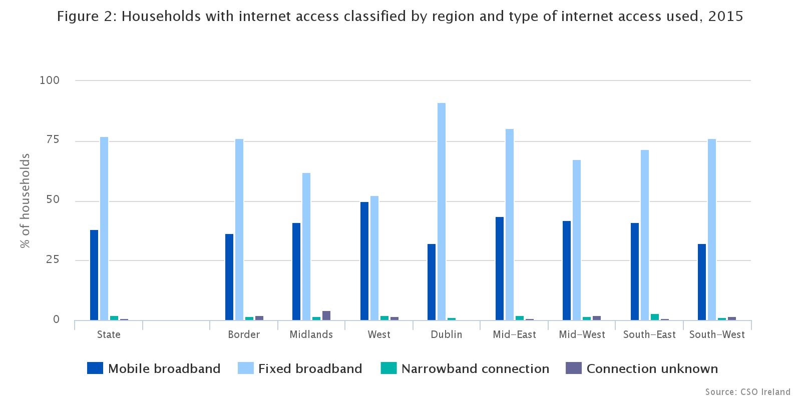 CSO internet