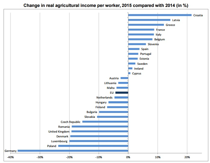 Source: Eurostat