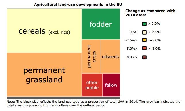 land use eu