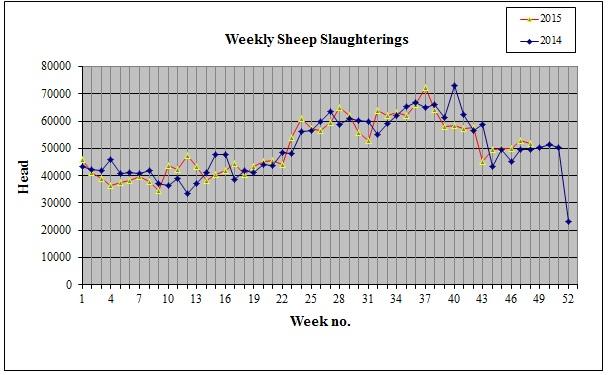 weekly sheep graph