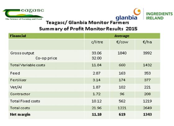 Source: http://www.teagasc.ie/dairy/joint-industry/Glanbia/archive/Teagasc-Glanbia-monitor-farm-summary-2015.pdf
