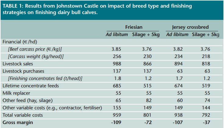 Teagasc gross margins