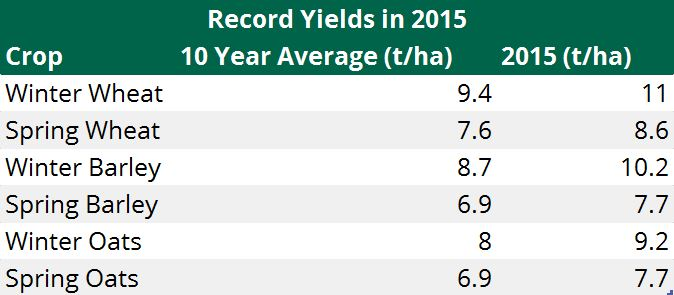 Teagasc record yields in 2015