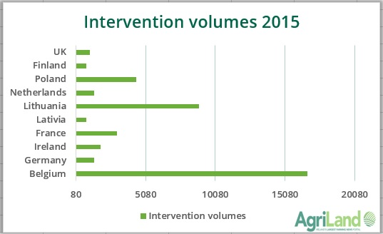intervention volumes