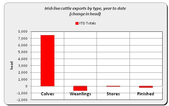 Source: Bord Bia