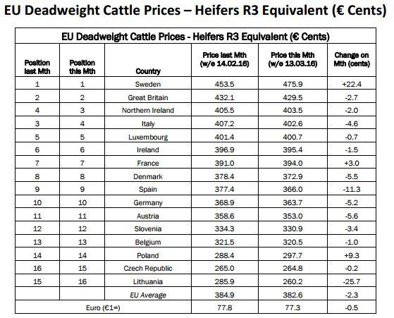lmc league price table