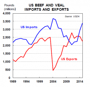 U.S. beef and veal imports