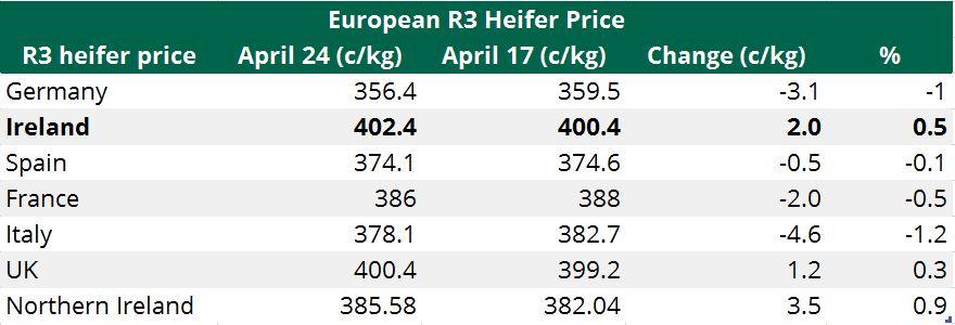 European heifer prices April 24