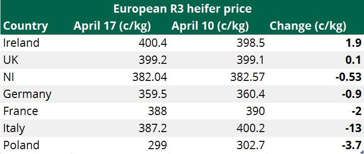 european beef price