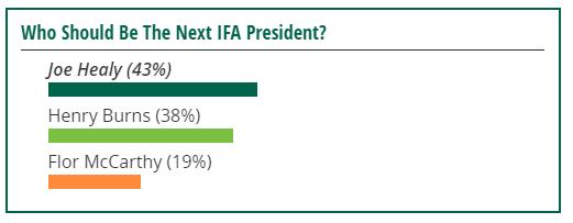 ifa-election-poll