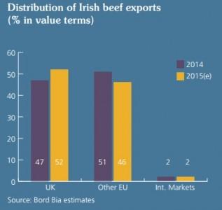 irish beef exports