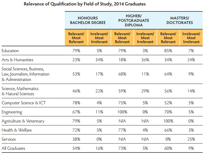 Relevance of Qualification by field of study including agriculture graduates
