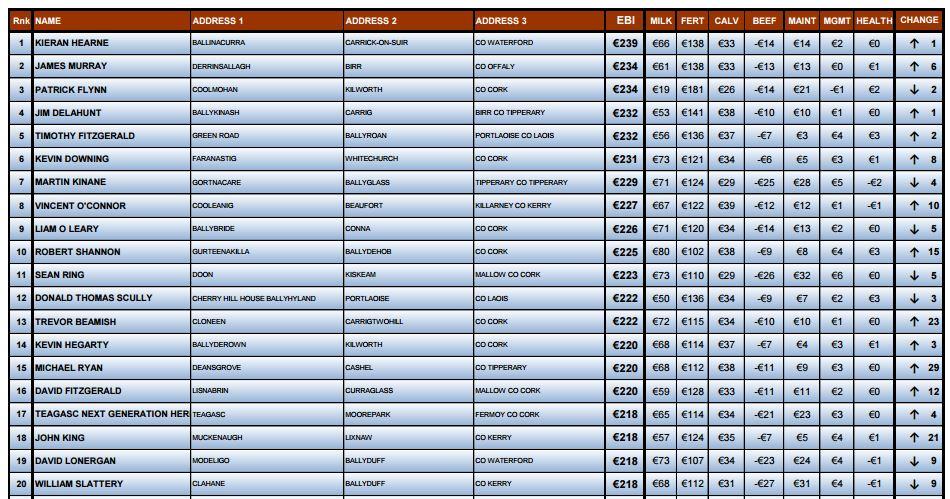 TOP 20 EBI Herds
