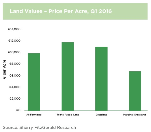land values