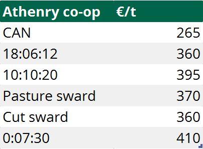 Athenry coop fertiliser prices