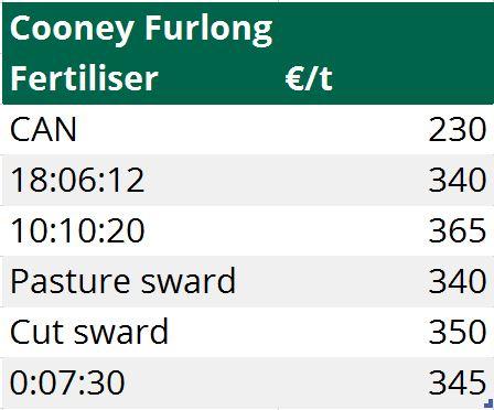Cooney Furlong fertiliser prices