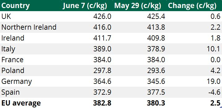 Heifer prices June 9