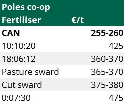 Poles co op fertiliser prices