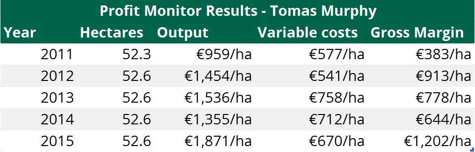 Profit monitor Resuts Tomas Murphy