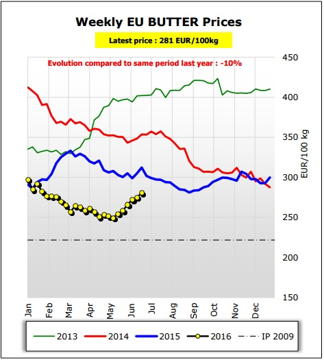 butter prices
