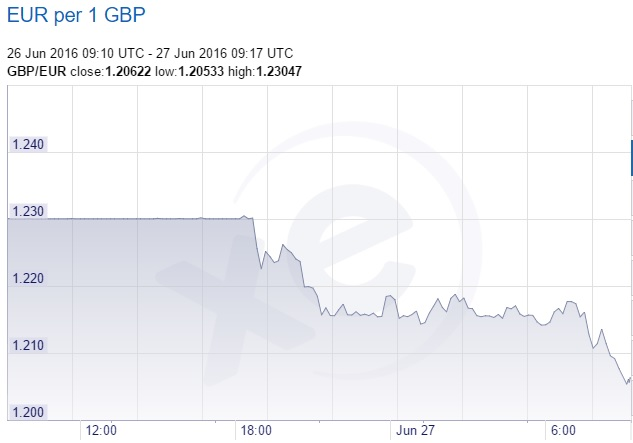 sterling euro