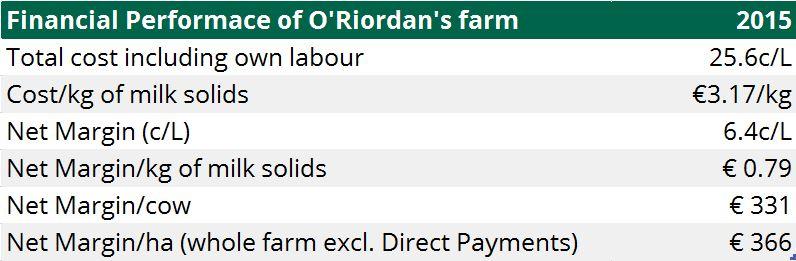 O'Riordans financial performace