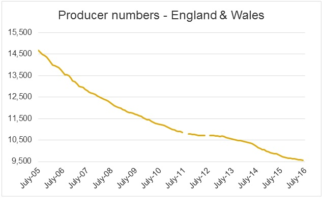 UK dairy producer numbers