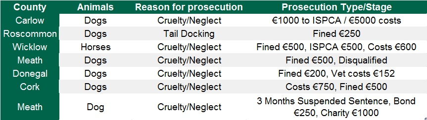 animal health prosecutions